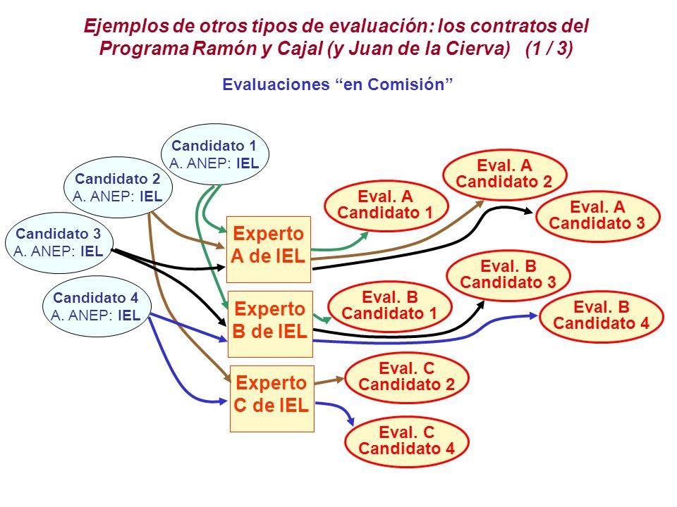 Ejemplos de otros tipos de evaluación: los contratos del Programa Ramón y Cajal (y Juan de la Cierva) (1 / 3)