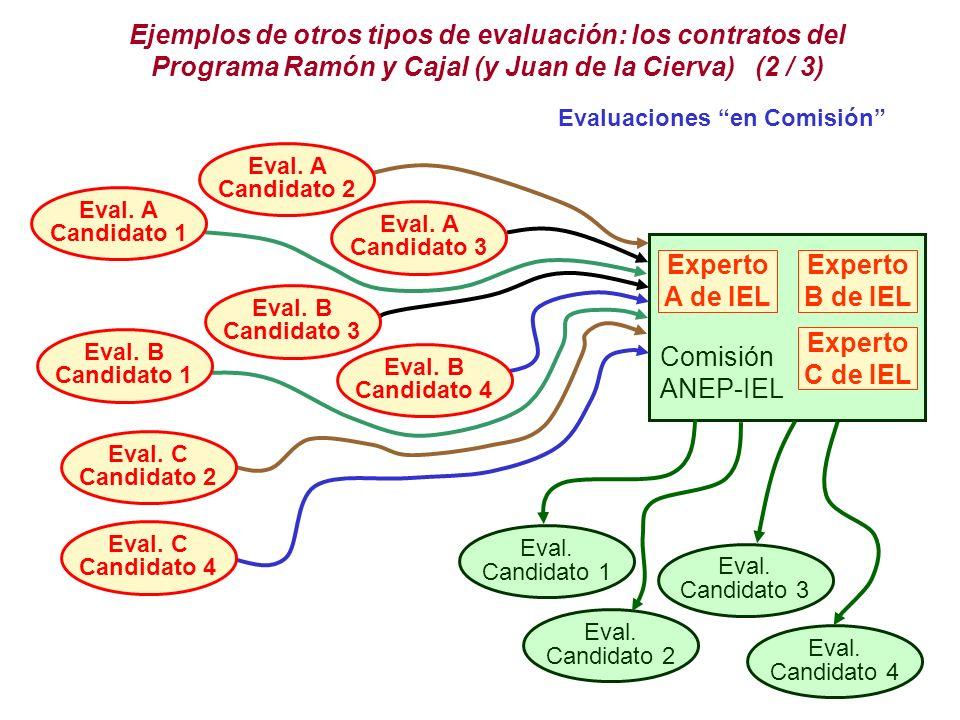 Ejemplos de otros tipos de evaluación: los contratos del Programa Ramón y Cajal (y Juan de la Cierva) (2 / 3)