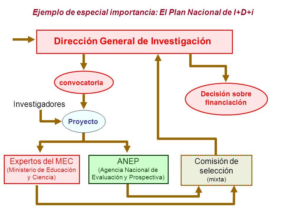 Dirección General de Investigación Decisión sobre financiación