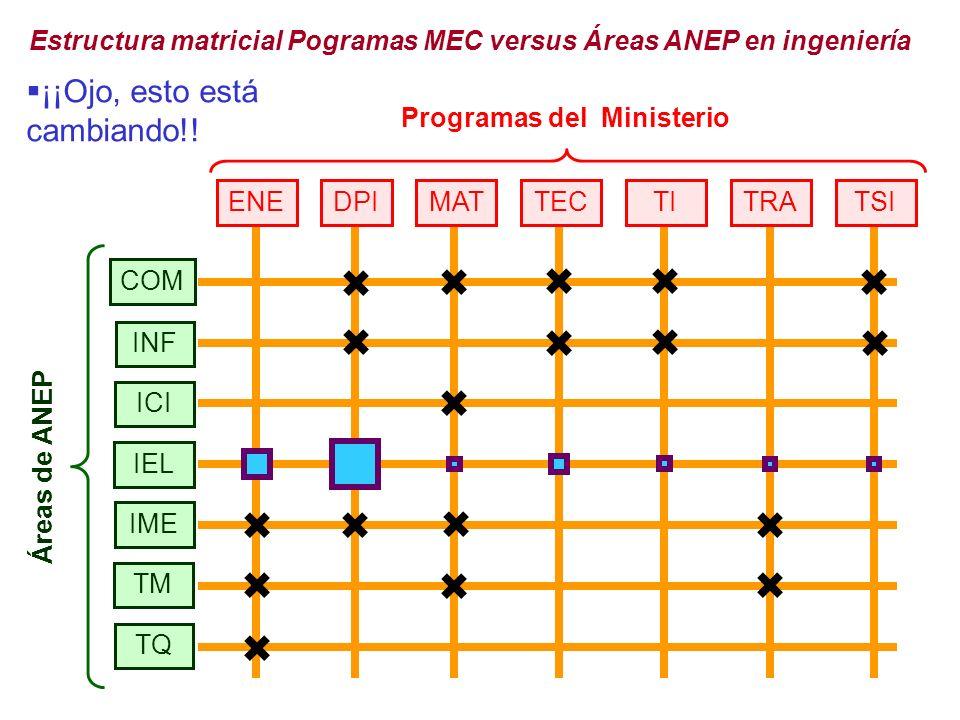 Programas del Ministerio