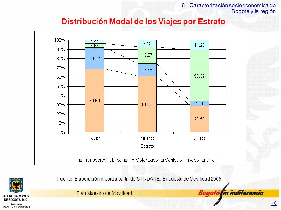 Distribución Modal de los Viajes por Estrato