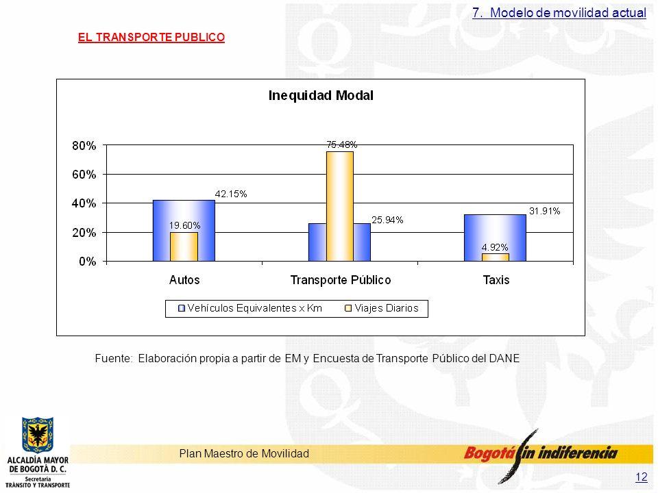 7. Modelo de movilidad actual