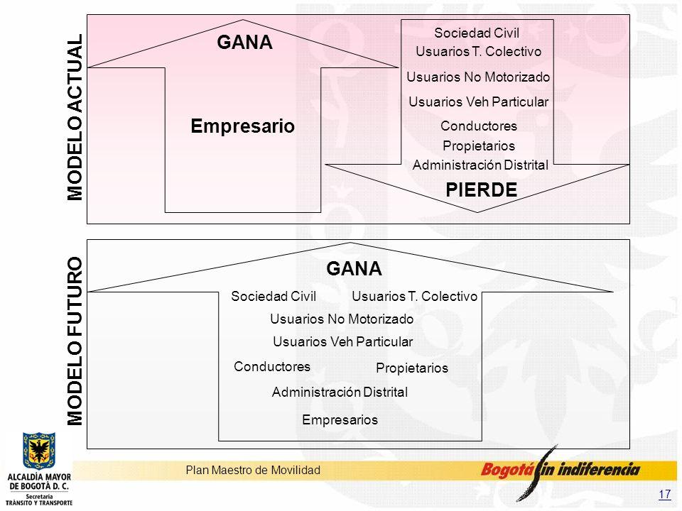 GANA MODELO ACTUAL Empresario PIERDE GANA MODELO FUTURO Sociedad Civil