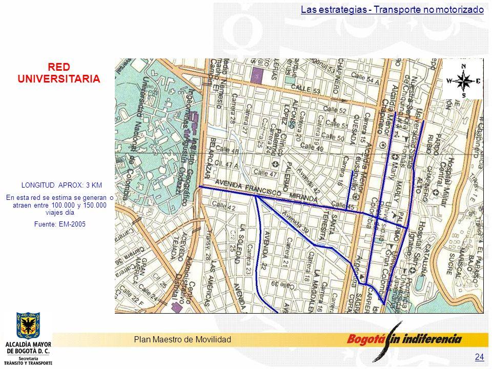 RED UNIVERSITARIA Las estrategias - Transporte no motorizado