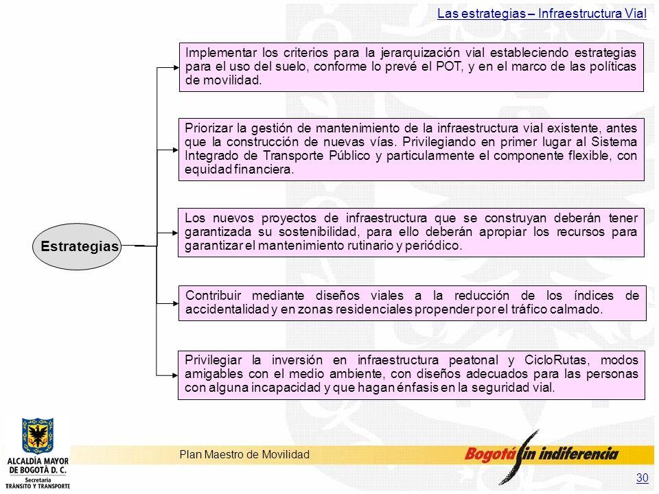 Estrategias Las estrategias – Infraestructura Vial
