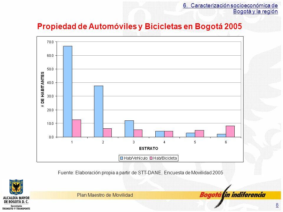 Propiedad de Automóviles y Bicicletas en Bogotá 2005