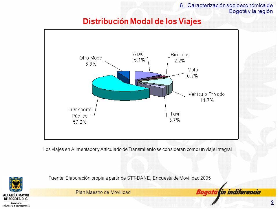 Distribución Modal de los Viajes