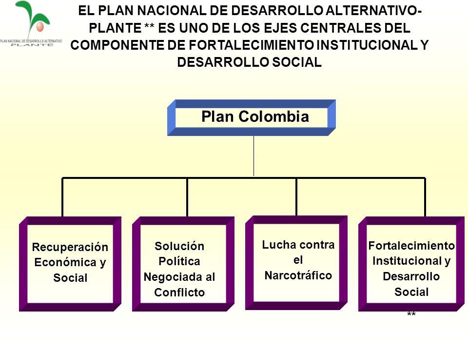 EL PLAN NACIONAL DE DESARROLLO ALTERNATIVO-PLANTE