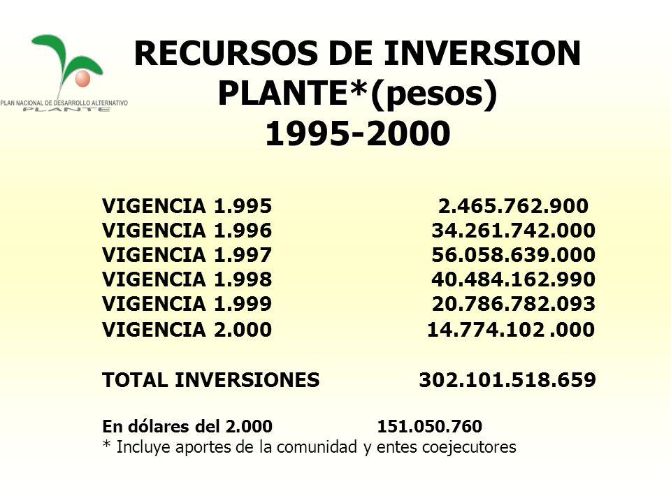 RECURSOS DE INVERSION PLANTE*(pesos) 1995-2000