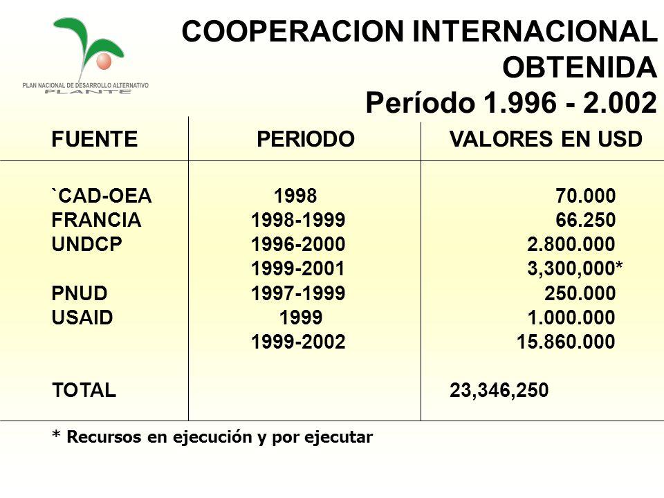 COOPERACION INTERNACIONAL OBTENIDA Período 1.996 - 2.002