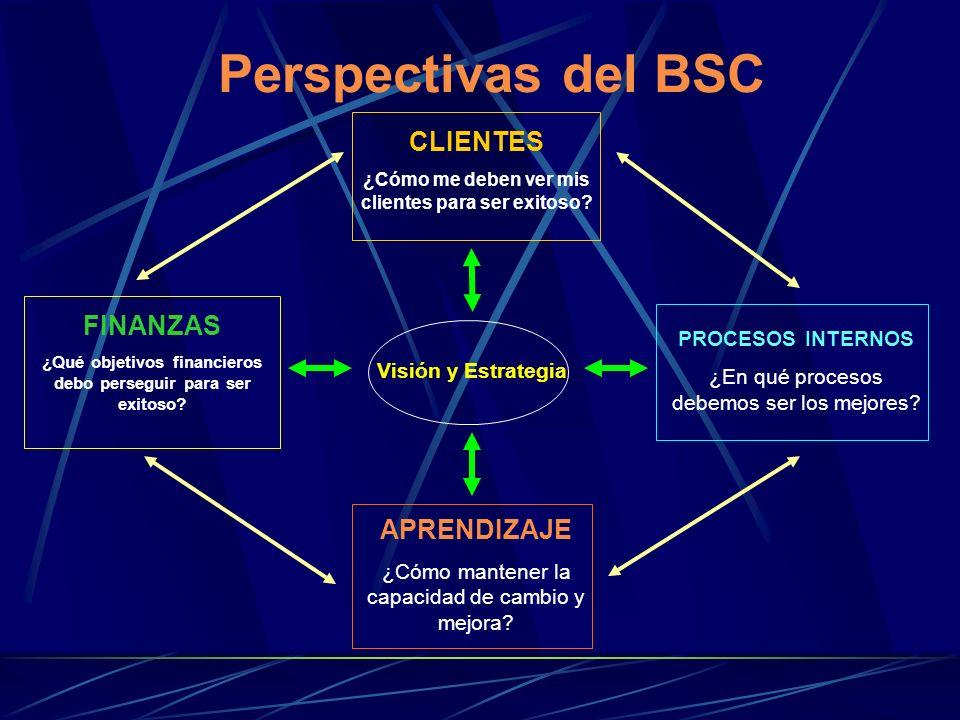 Perspectivas del BSC CLIENTES FINANZAS APRENDIZAJE PROCESOS INTERNOS