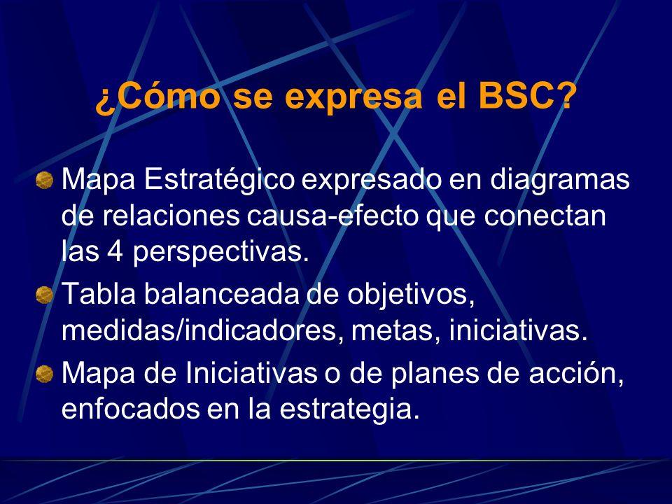 ¿Cómo se expresa el BSC Mapa Estratégico expresado en diagramas de relaciones causa-efecto que conectan las 4 perspectivas.