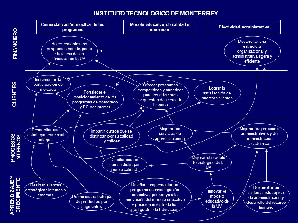 INSTITUTO TECNOLOGICO DE MONTERREY