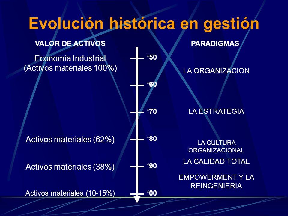 Evolución histórica en gestión