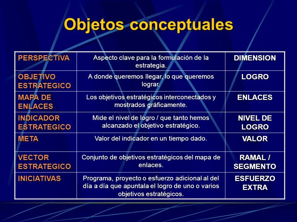Objetos conceptuales PERSPECTIVA DIMENSION OBJETIVO ESTRATEGICO LOGRO