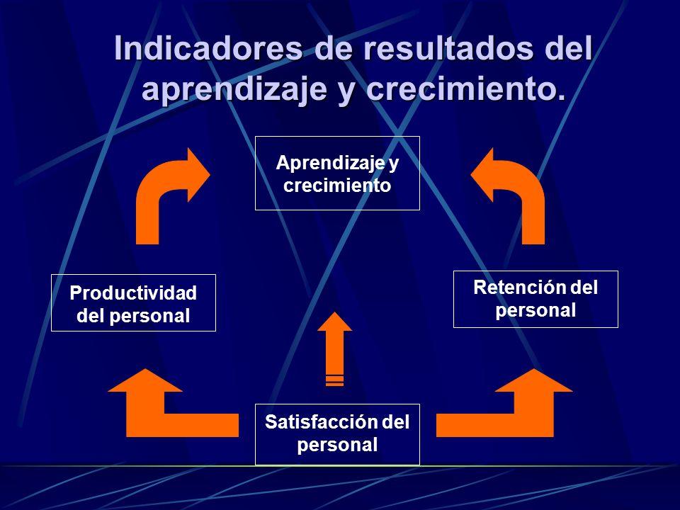 Indicadores de resultados del aprendizaje y crecimiento.