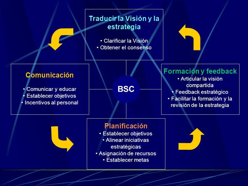 Traducir la Visión y la estrategia