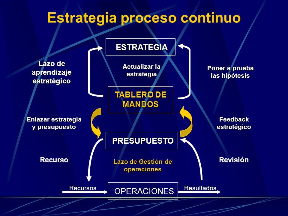 Estrategia proceso continuo