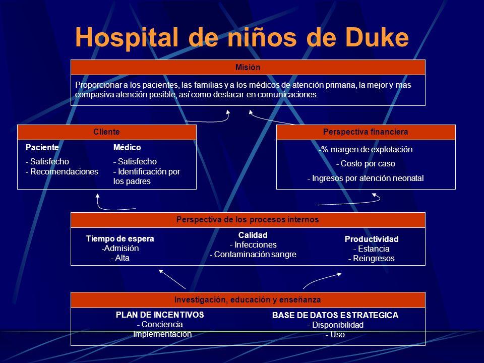 Hospital de niños de Duke