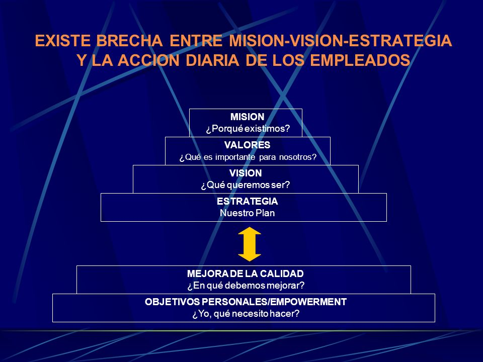 OBJETIVOS PERSONALES/EMPOWERMENT