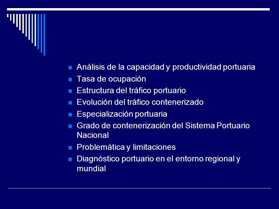 Análisis de la capacidad y productividad portuaria