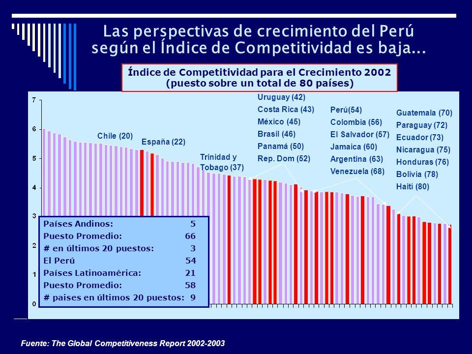 Las perspectivas de crecimiento del Perú