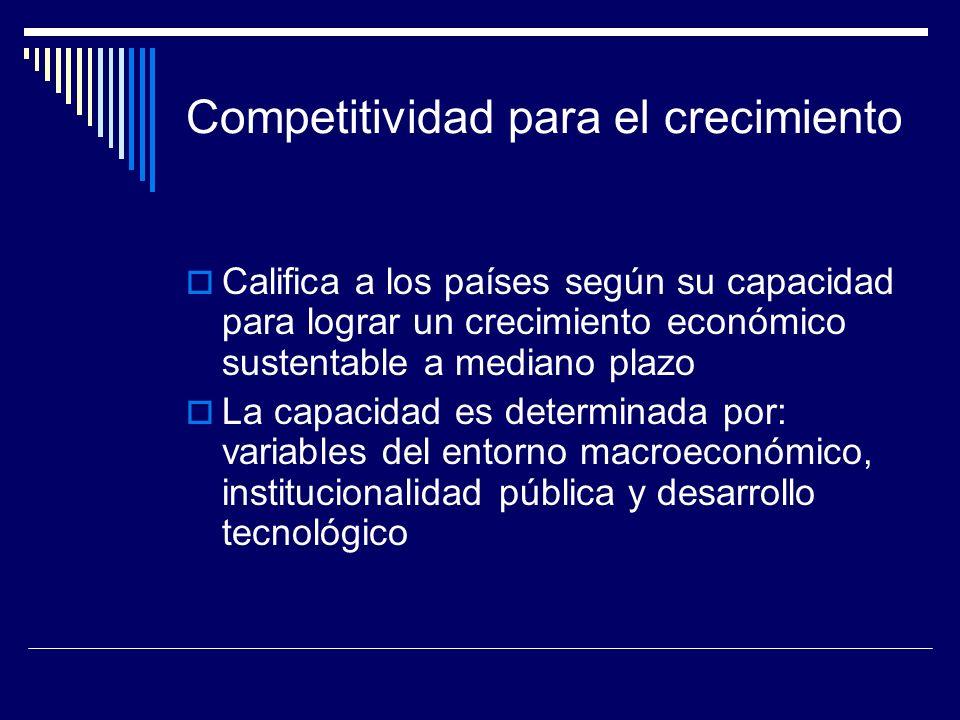 Competitividad para el crecimiento
