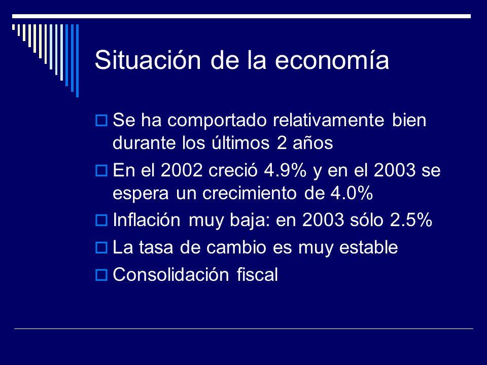Situación de la economía