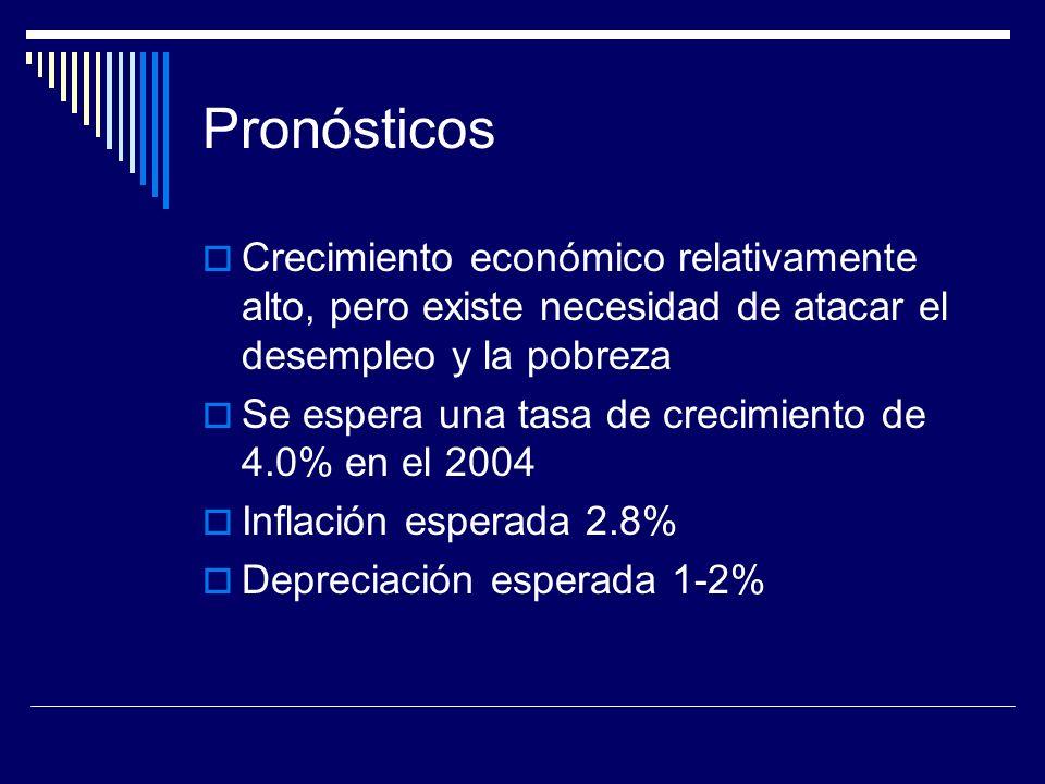 Pronósticos Crecimiento económico relativamente alto, pero existe necesidad de atacar el desempleo y la pobreza.