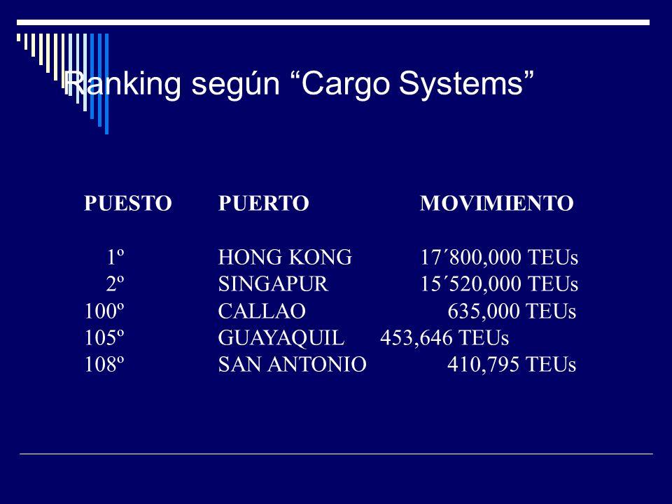 Ranking según Cargo Systems