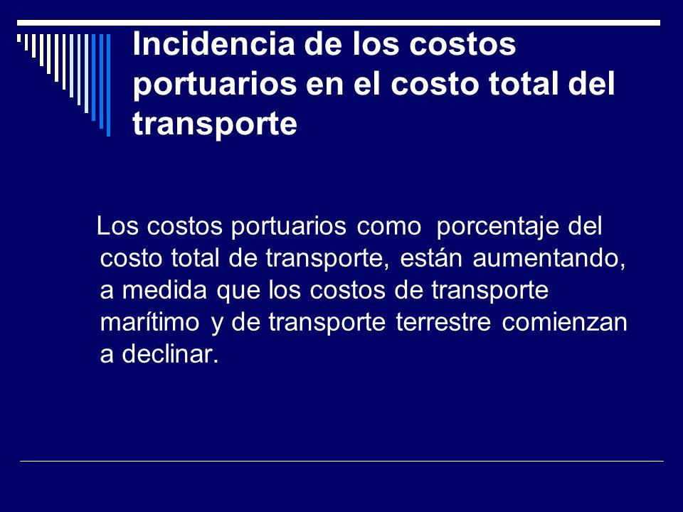 Incidencia de los costos portuarios en el costo total del transporte