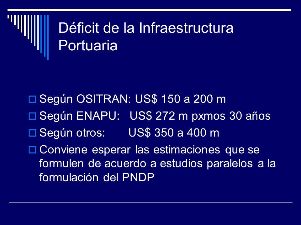 Déficit de la Infraestructura Portuaria