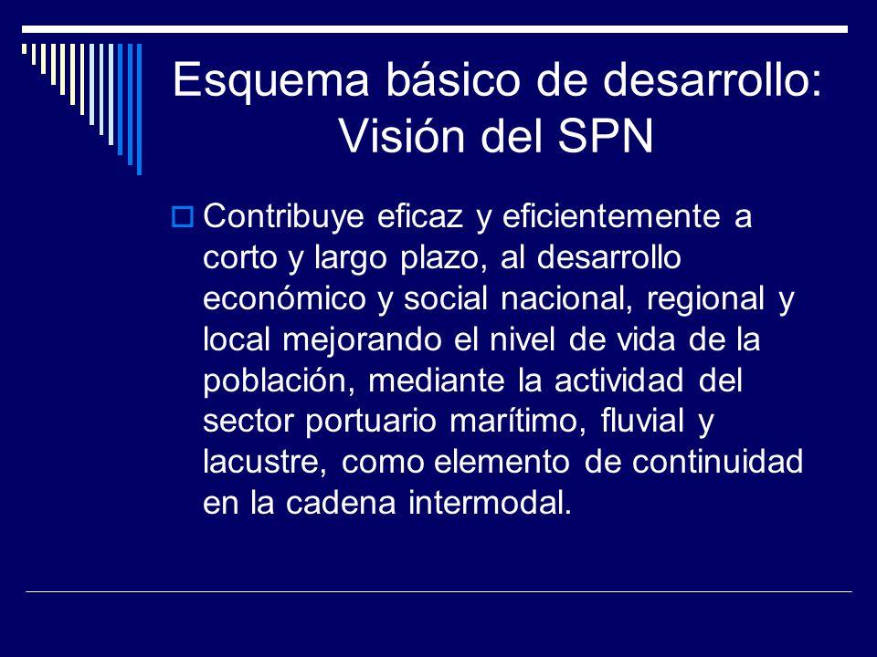Esquema básico de desarrollo: Visión del SPN