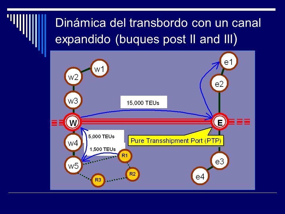 Dinámica del transbordo con un canal expandido (buques post II and III)