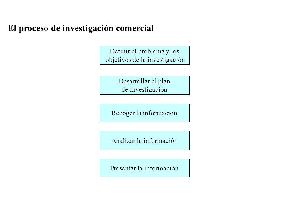 El proceso de investigación comercial
