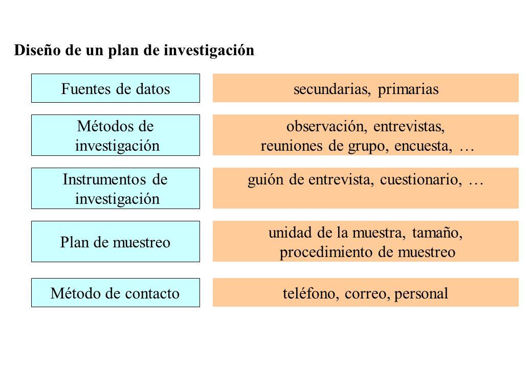 Diseño de un plan de investigación
