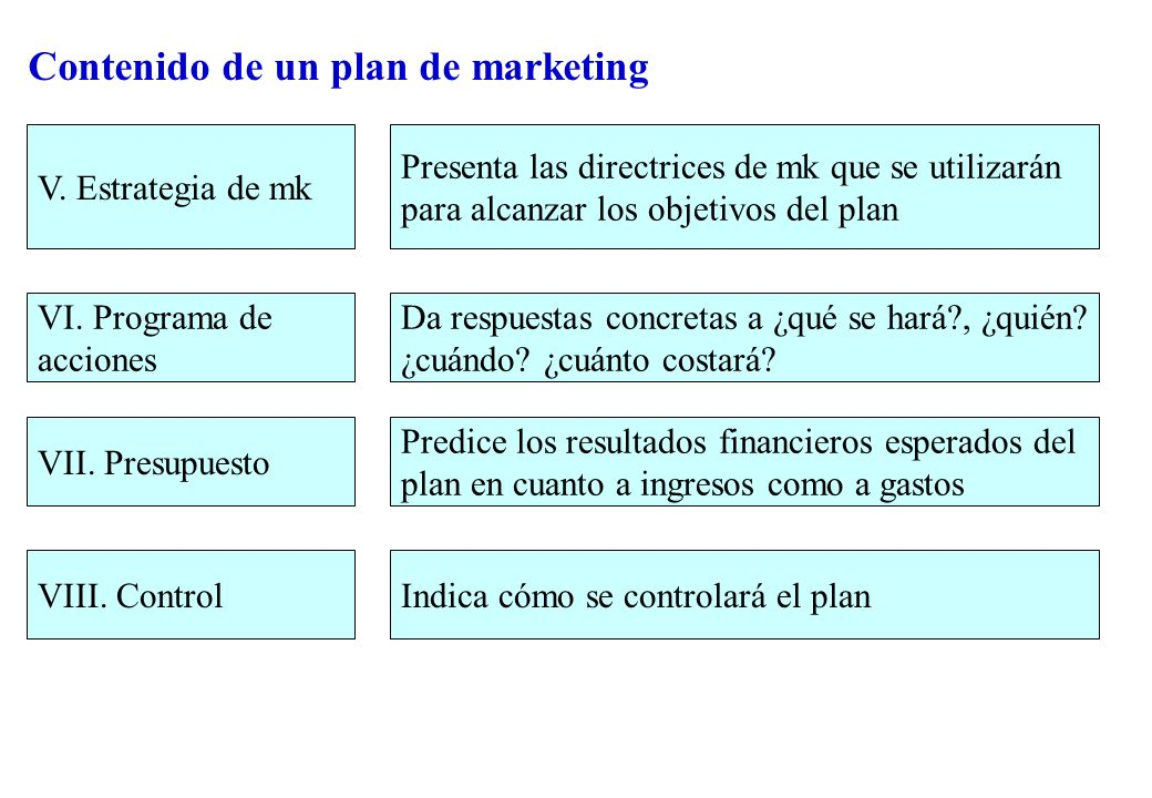 Contenido de un plan de marketing