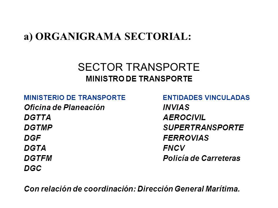 a) ORGANIGRAMA SECTORIAL: