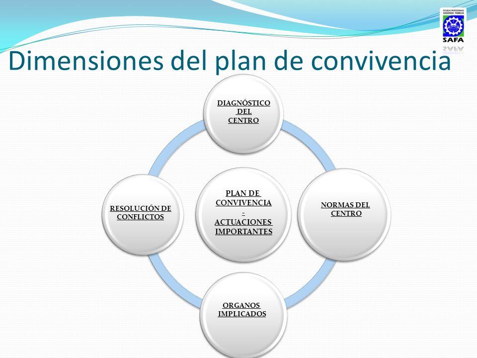 Dimensiones del plan de convivencia