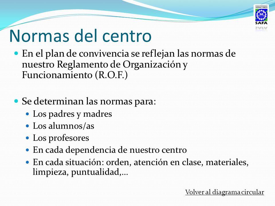 Normas del centro En el plan de convivencia se reflejan las normas de nuestro Reglamento de Organización y Funcionamiento (R.O.F.)