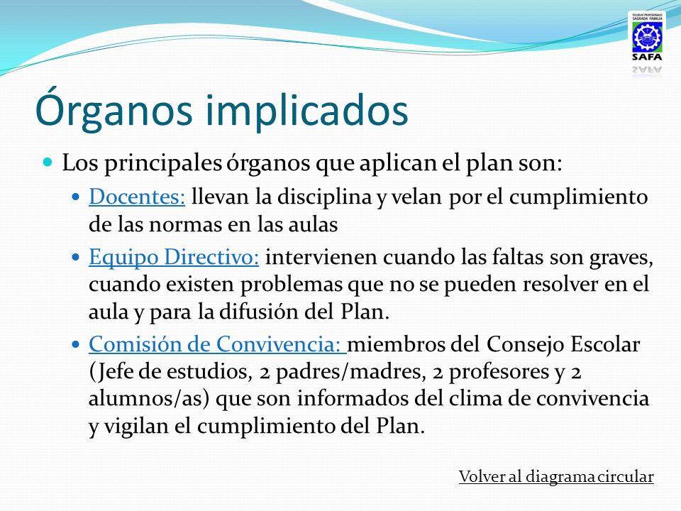 Órganos implicados Los principales órganos que aplican el plan son:
