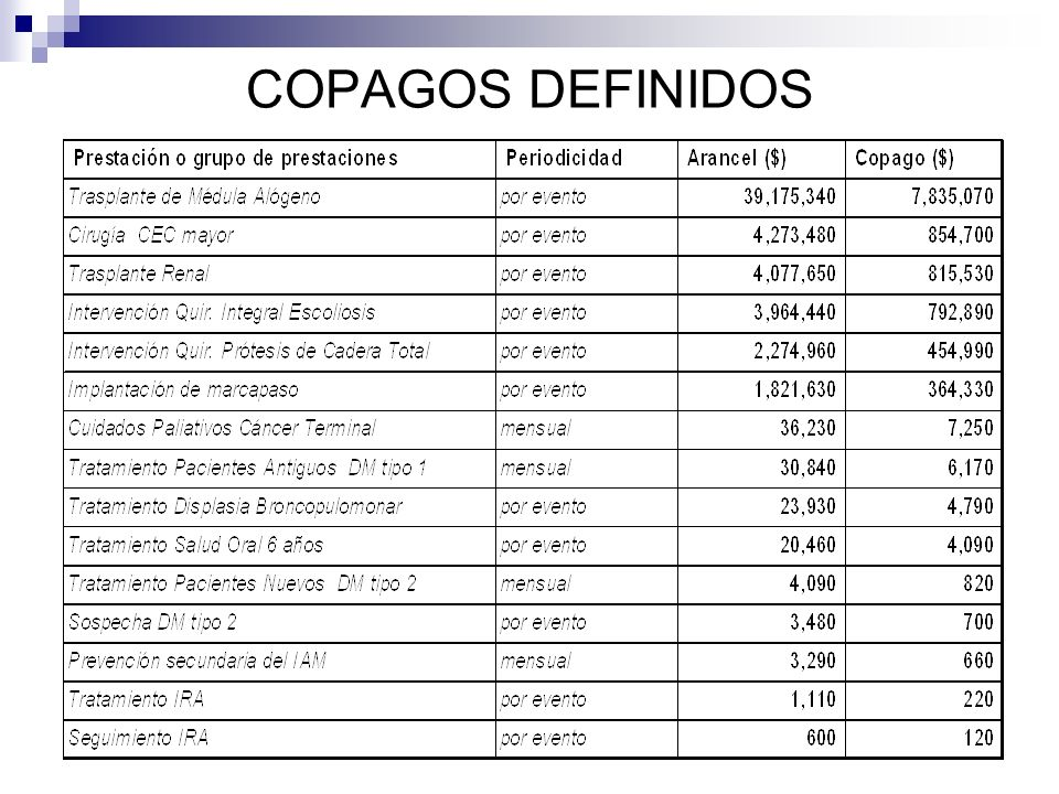 COPAGOS DEFINIDOS