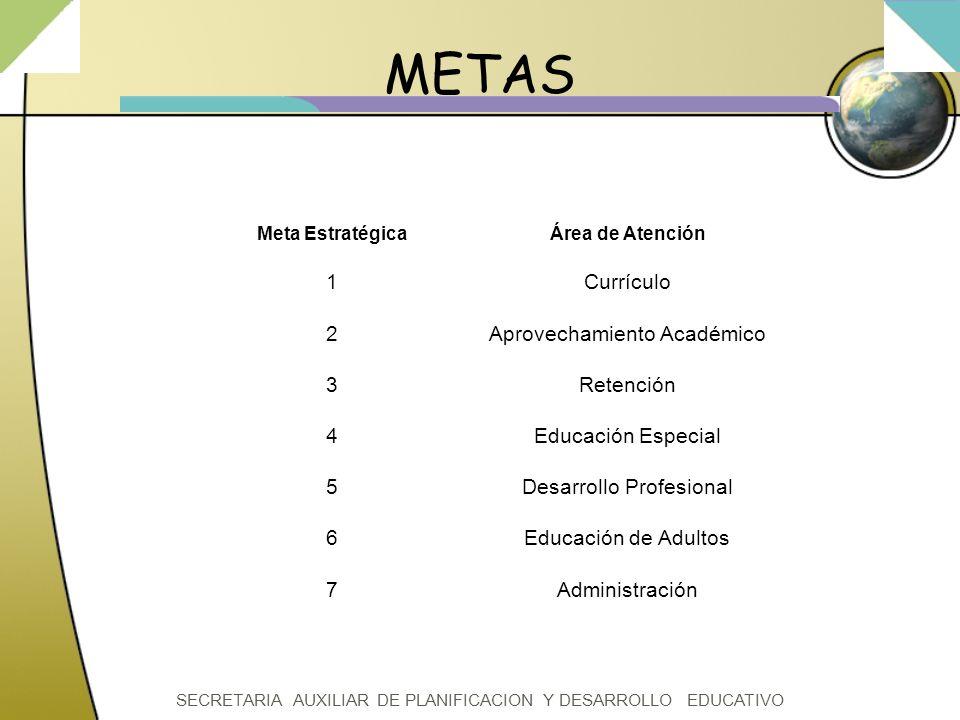 METAS 1 2 3 4 5 6 7 Currículo Aprovechamiento Académico Retención