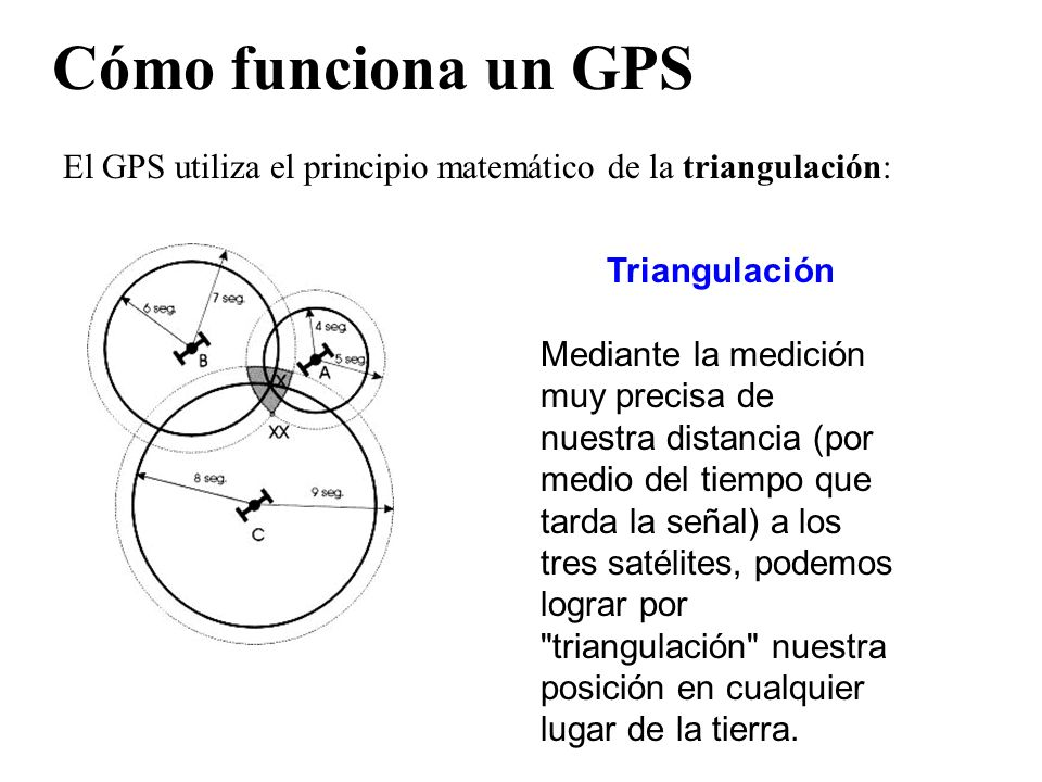Cómo funciona un GPSEl GPS utiliza el principio matemático de la triangulación: Triangulación.