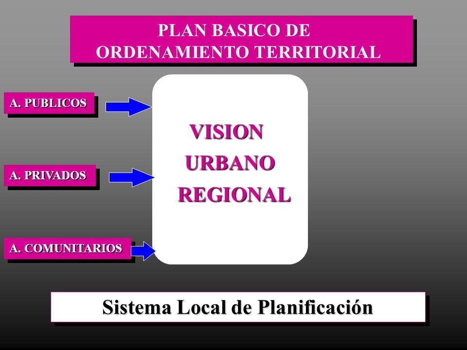 ORDENAMIENTO TERRITORIAL Sistema Local de Planificación