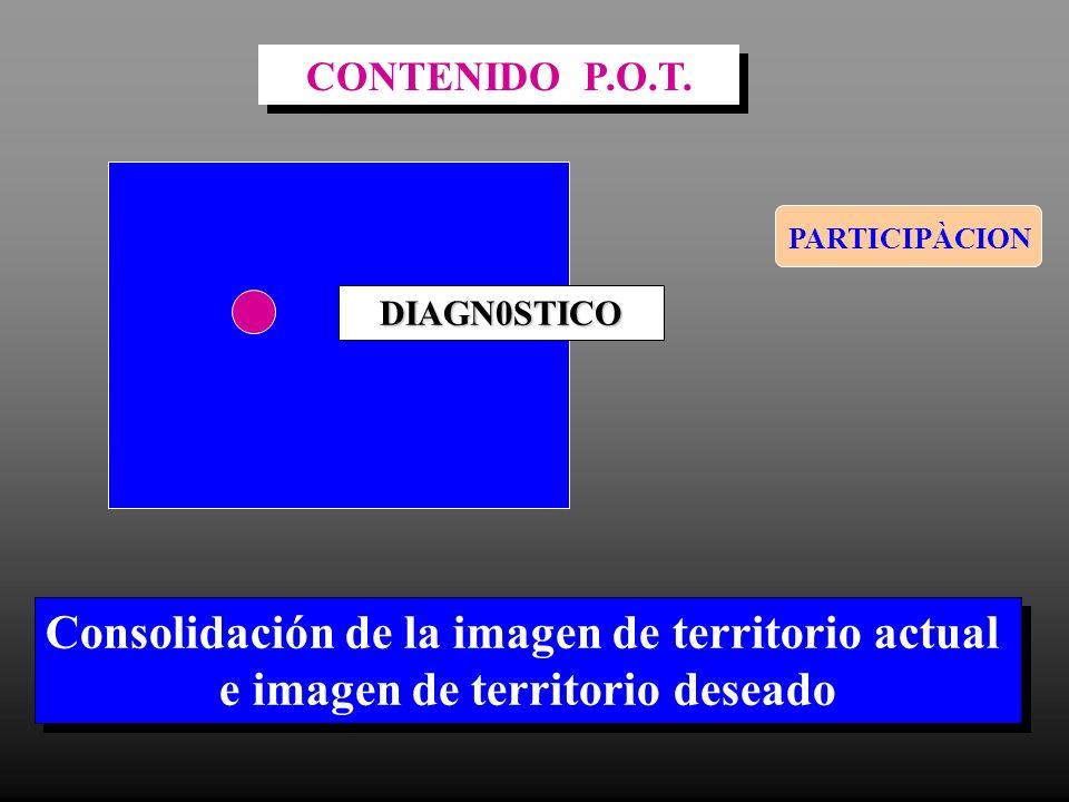 Consolidación de la imagen de territorio actual