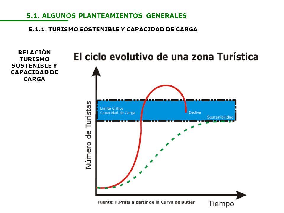 RELACIÓN TURISMO SOSTENIBLE Y CAPACIDAD DE CARGA
