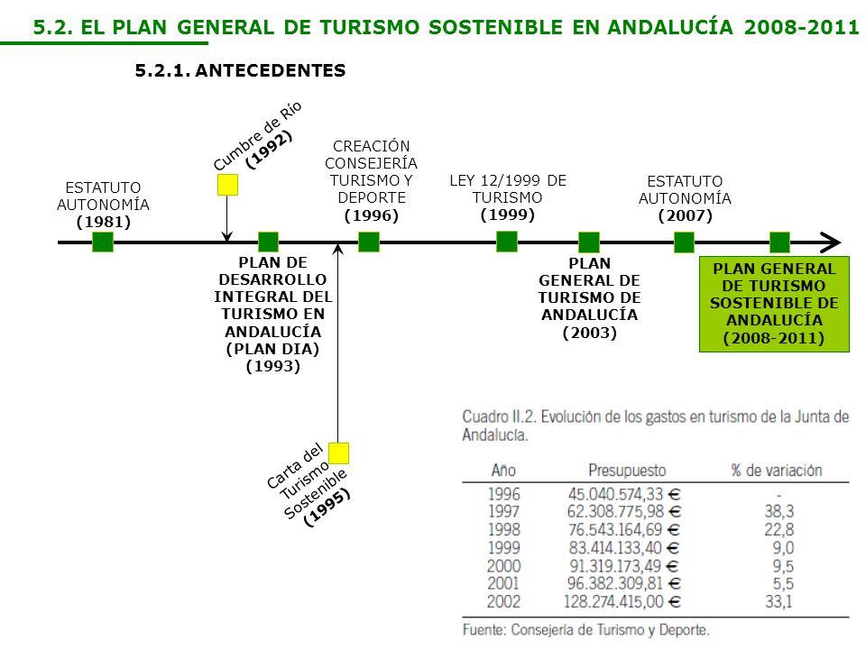PLAN GENERAL DE TURISMO SOSTENIBLE DE ANDALUCÍA (2008-2011)