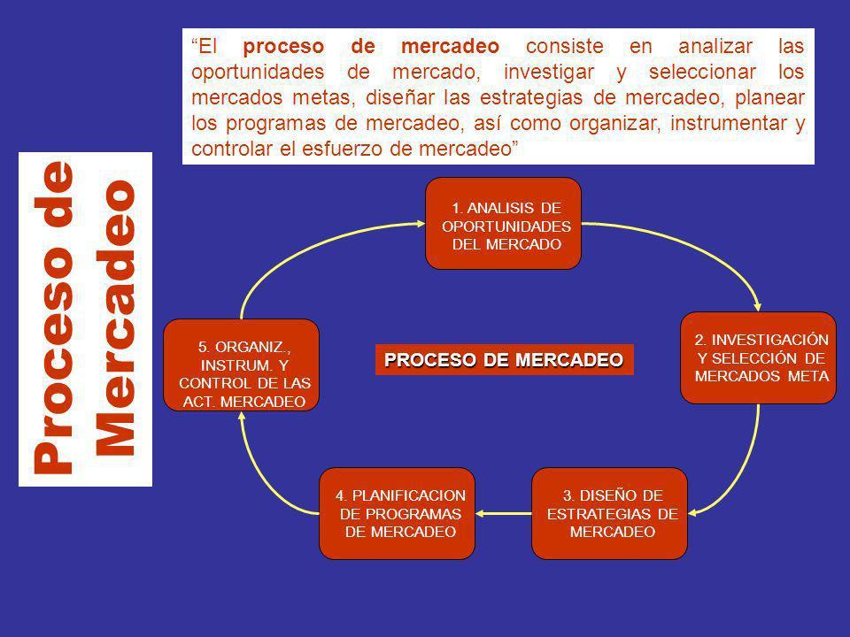 El proceso de mercadeo consiste en analizar las oportunidades de mercado, investigar y seleccionar los mercados metas, diseñar las estrategias de mercadeo, planear los programas de mercadeo, así como organizar, instrumentar y controlar el esfuerzo de mercadeo