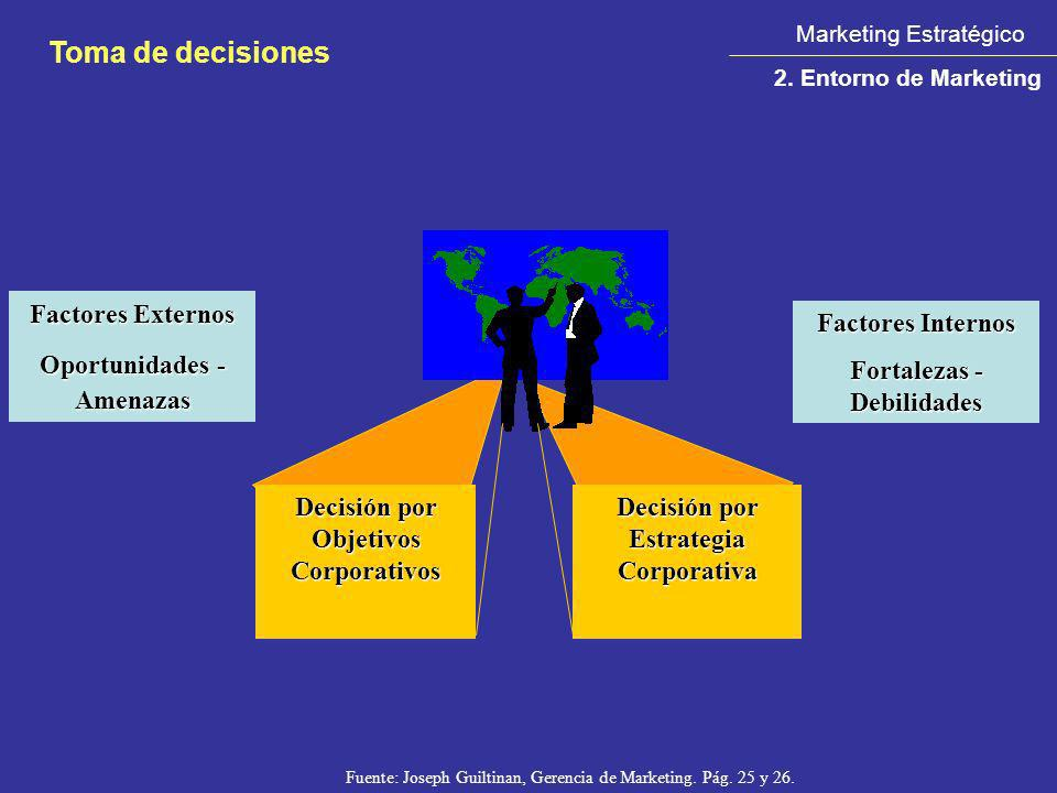 Toma de decisiones Factores Externos Oportunidades - Amenazas